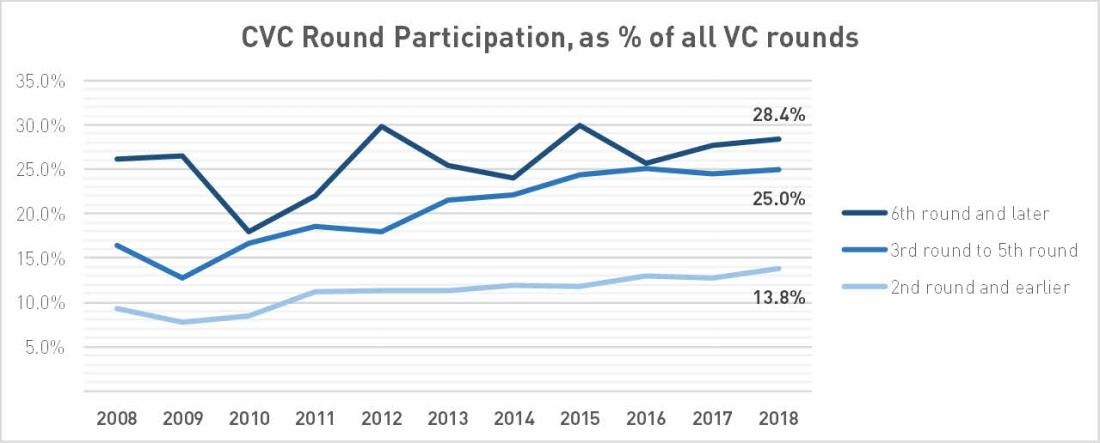 Reported CVC Round Participation, as a percentage of all reported venture capital rounds; data by PitchBook