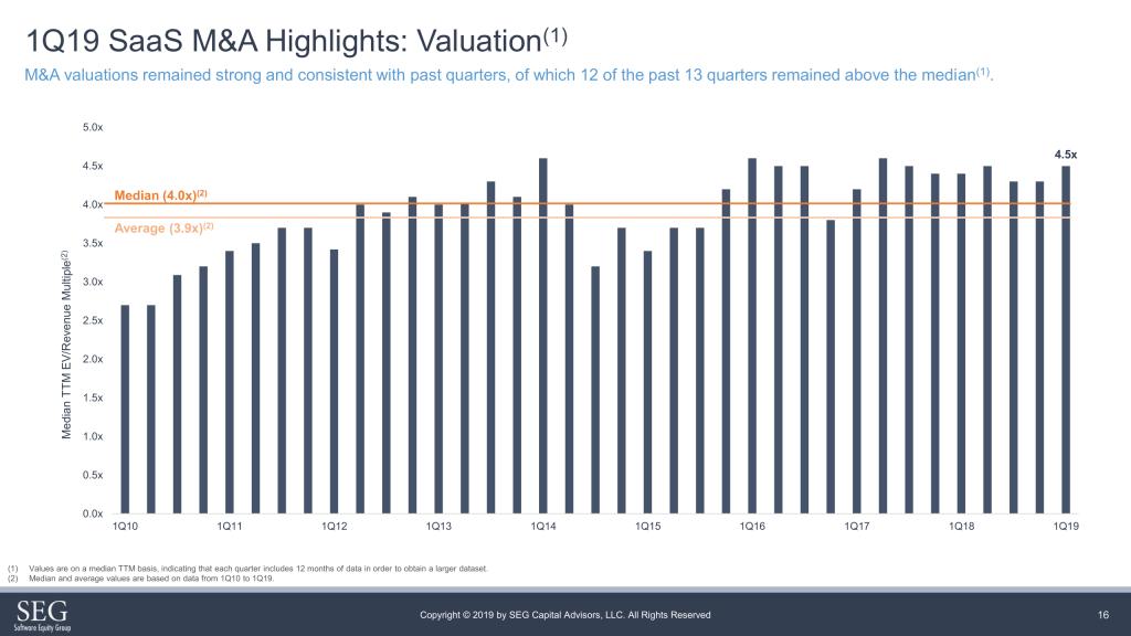 1Q19 SaaS M&A valuations: somewhat stable around 4.5x median TTM EV/Revenue