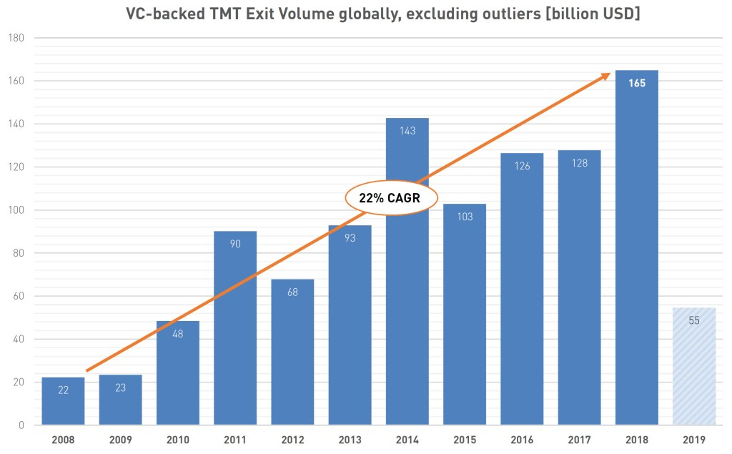 VC-backed TMT Exit Volume Globally [billion USD], excluding outliers >$10B exit valuations, 2008 to 2019 (Source: Pitchbook, as of 05/23/2019)