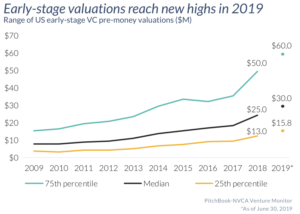 Early-stage valuations reach new highs in 2019 (Source: PitchBook-NVCA Venture Monitor, as of June 30, 2019)