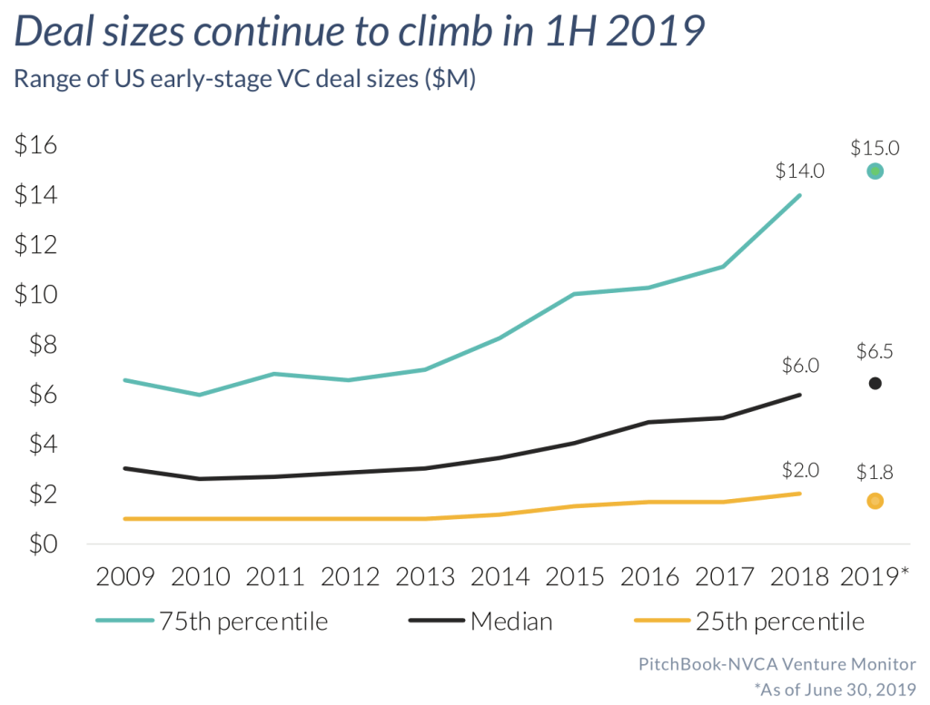 Deal sizes continue to climb in 1H 2019 (Source: PitchBook-NVCA Venture Monitor, as of June 30, 2019)