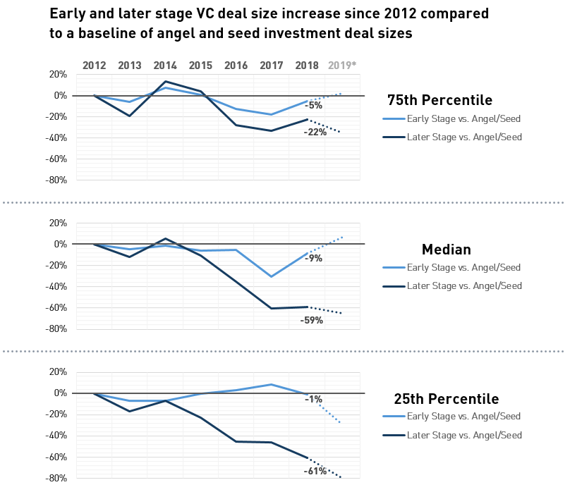 Comparison of early and later stage deal size increases since 2012 compared to a baseline of angel and seed investment deal sizes [Source: PitchBook 1H 2019 Valuation Report, 08/19/2019]
