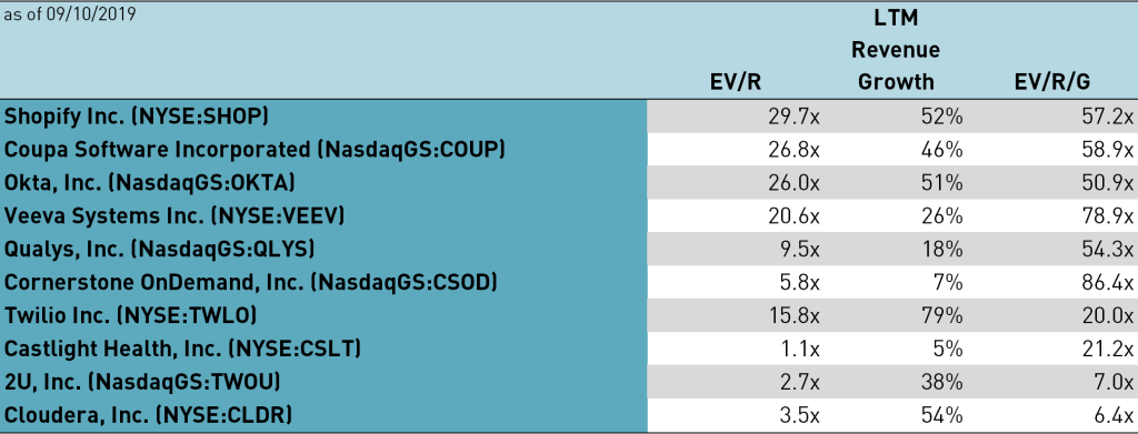 Example of EV-to-Revenue-to-RevenueGrowth comparison of public companies (as of 09/10/2019)