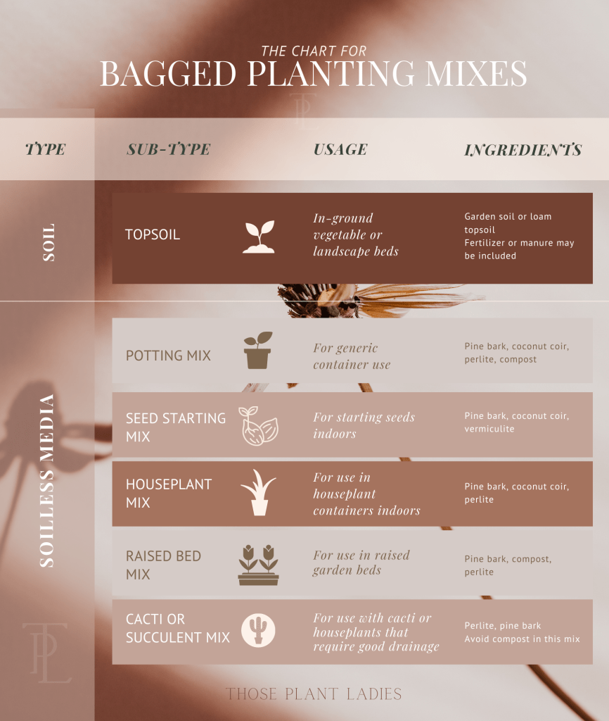 Bagged planting mixes chart by Those Plant Ladies. How to Select the Right Soil for Your Project.