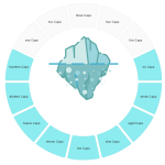 Capability Wheel: a nice variation on the iceberg diagram