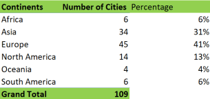 Number of cities per continent