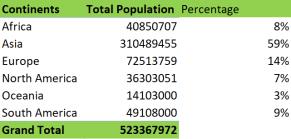 Total Population per Continent