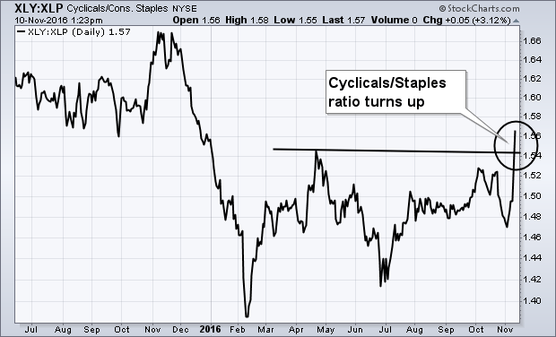 Cyclicals/Consumer Staples