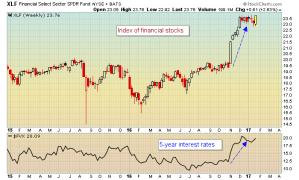 Financial stocks like rising interest rates