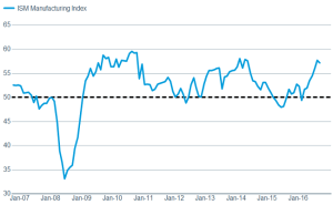 ISM Manufacturing Index