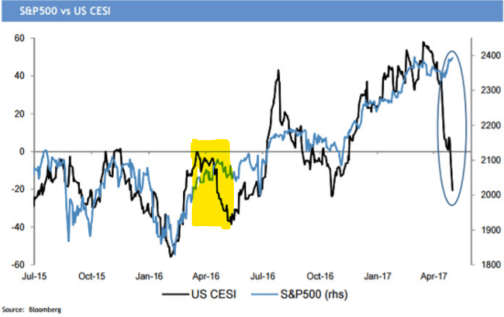 CESI metric versus the S&P 500