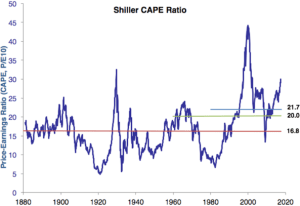 CAPE ratio is high