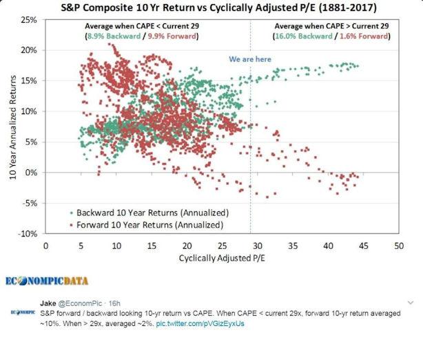 S&P Composite 10 Yr Return vs Cyclically Adjusted P/E