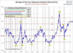 Average of the Four Valuation Indicators (Geometric)