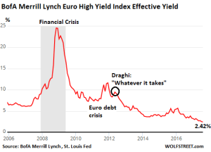 Euro Junk Bonds Yields on the Way to Zero?