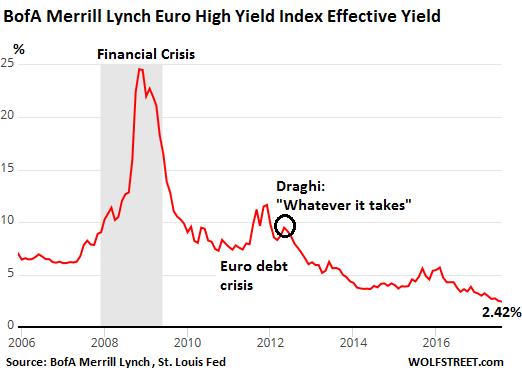 Euro Junk Bonds Yields on the Way to Zero