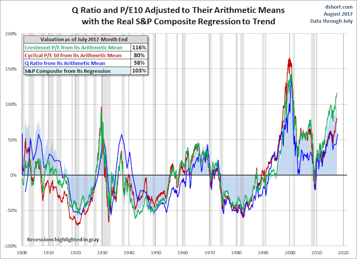 Q Ratio and P/E10 Adjusted to Their Arithmetic Means with the Real S&P Composite Regression to Trend