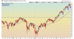 Global stocks still just fine