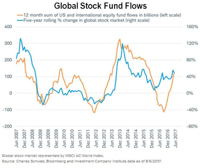Money flows into stocks