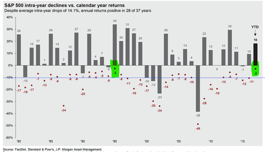S&P 500 intra-year declines vs. calendar year returns