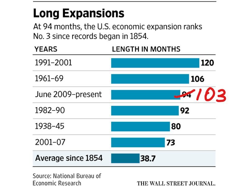 At 94 months, the U.S. economic expansion ranks No. 3 since records began in 1854
