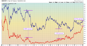 The yield spread between short-term and long-term bonds compresses