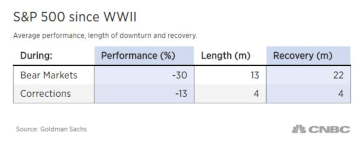 S&P 500 since WWII