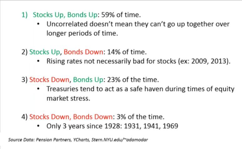 Stocks-Bonds Trends comparison