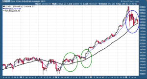 Dow Jones 200-day moving average line