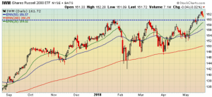 Support for IWM