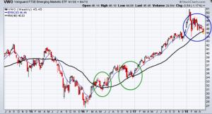 Emerging market ETF (VWO) 200-day moving average line