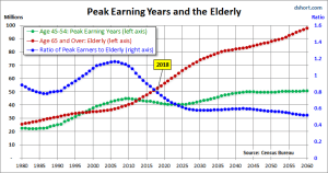 Peak Earning Years and the Elderly