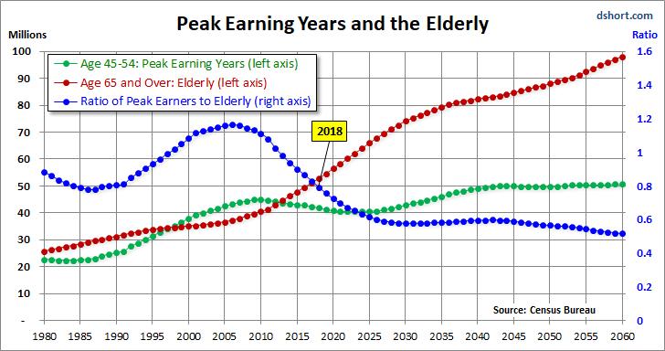 Peak Earning Years and the Elderly