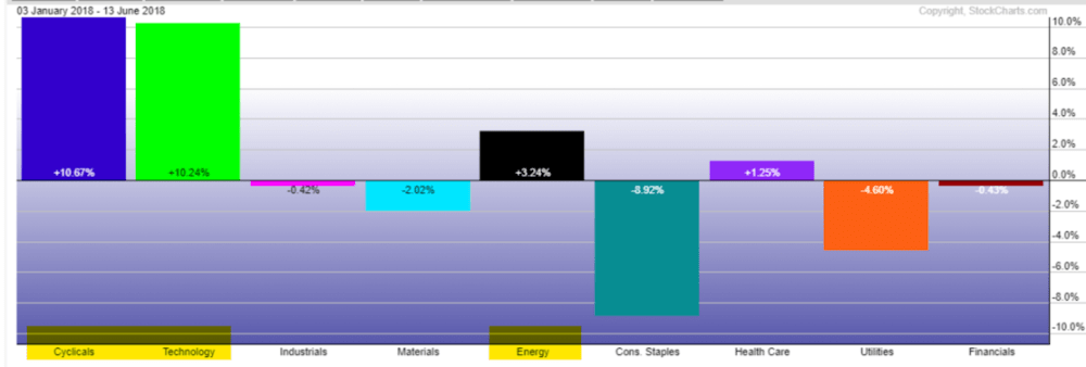 Performance of the market's major sectors