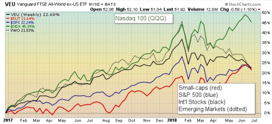 QQQ comparison of returns