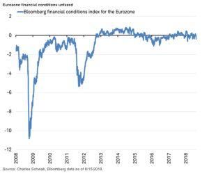 Eurozone financial conditions unfazed