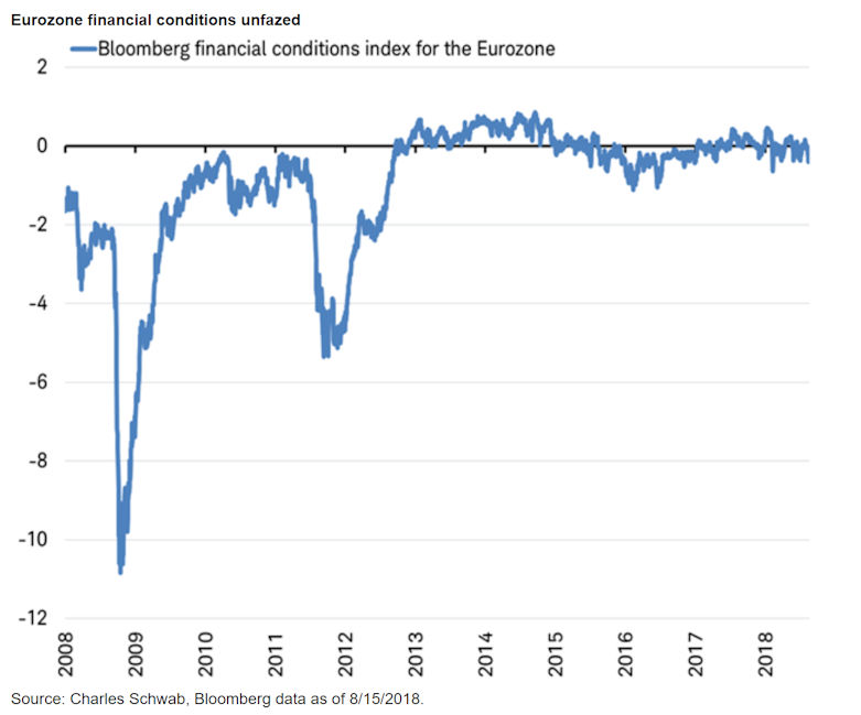 Eurozone financial conditions unfazed