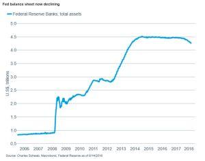Fed balance sheet now declining