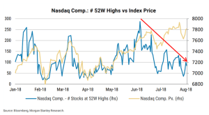 Fewer new highs will lead to a decline in the index?