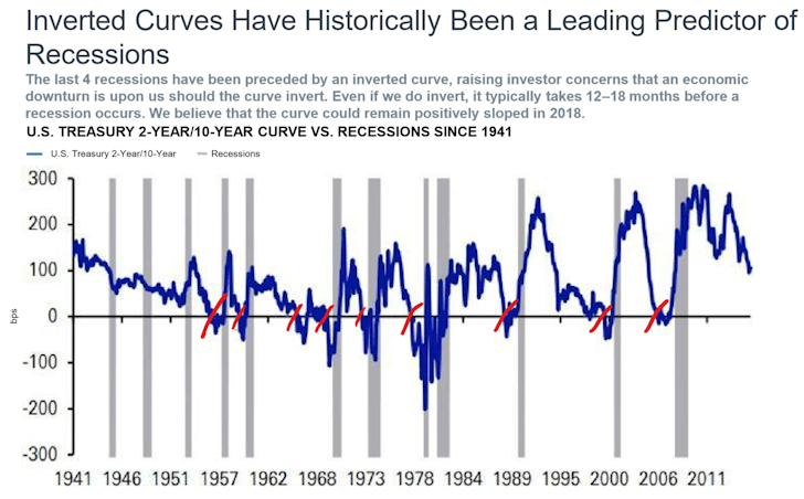 Inverted yield curves precede recessions