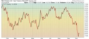 U.S. Treasury bond prices – down 7% in six weeks