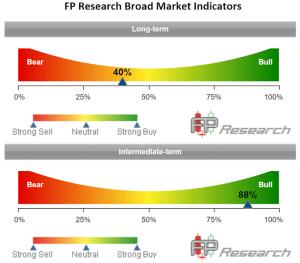 FP Research Broad Market Indicators
