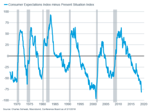 Consumer expectations dampened