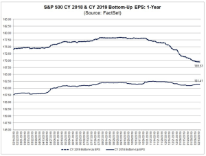 S&P 500 CY 2018 & CY 2019 Bottom-Up EPS: 1-year