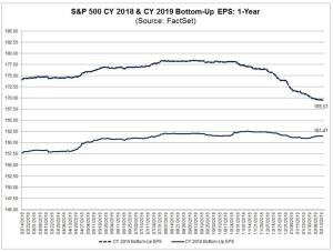S&P 500 CY 2018 & CY 2019 Bottom-Up EPS: 1-year