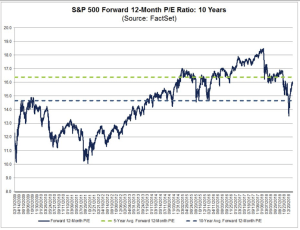 S&P 500 Forward 12-Month P/E Ratio: 10 Years