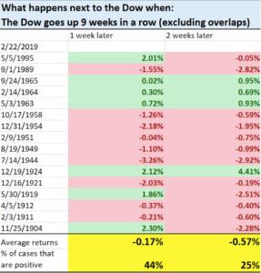 Dow with a nine week winning streak