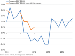 Eurozone economy continues to grow as it tracks pattern of 2011-13 recession