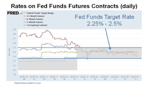 Rates on Fed Funds Futures Contracts (daily)