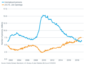 More jobs opening, less unemployed persons